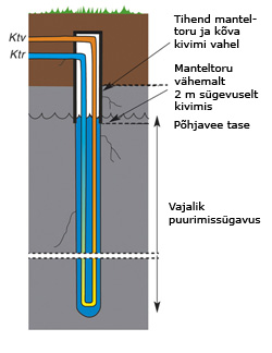 energiakaev